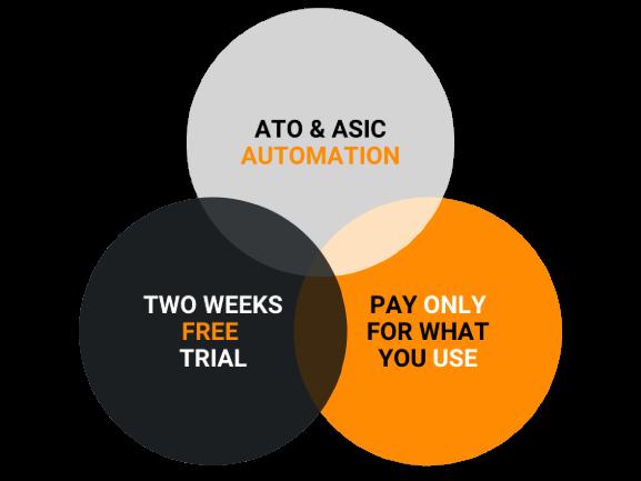 ATO & ASIC AUTOMATION - I&A Admin Assist Perth WA