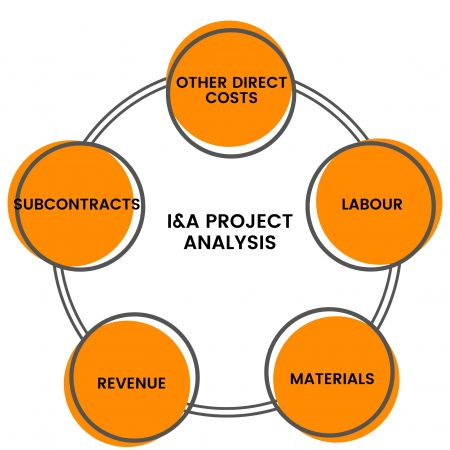 I&A PROJECT ANALYSIS